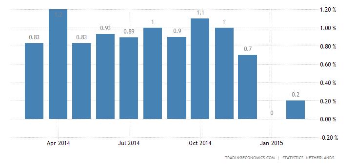 Dutch Inflation Rate Rises Marginally