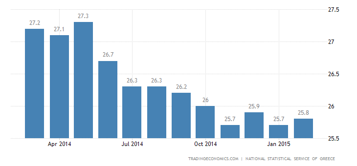 Greece Unemployment Rate At 26% in December