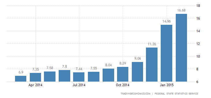 Russia Inflation Rate Up to 13-Year High