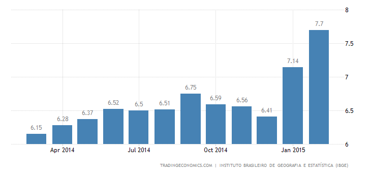 Brazil's Inflation at Nearly 10-year High
