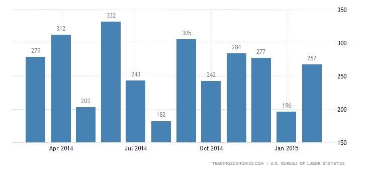 US Economy Adds 295K Jobs in February