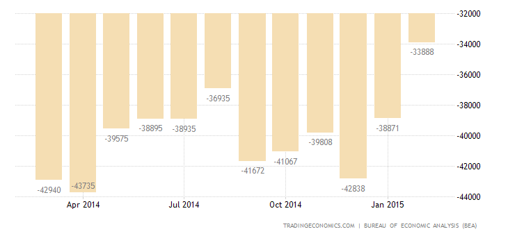 US Trade Deficit Narrows in January