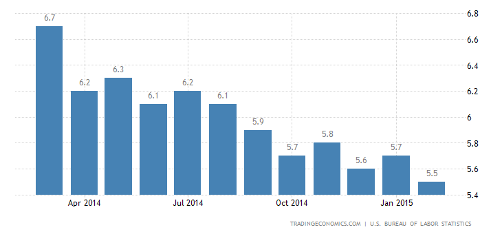 US Unemployment Rate Down to Nearly 7-Year Low