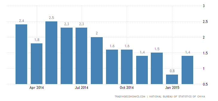 China Inflation Rate Up to 1.4%