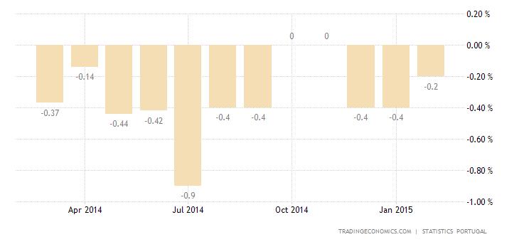 Portugal Deflation Slows