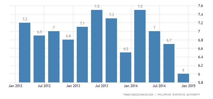 Philippines Jobless Rate At 6.6% in January