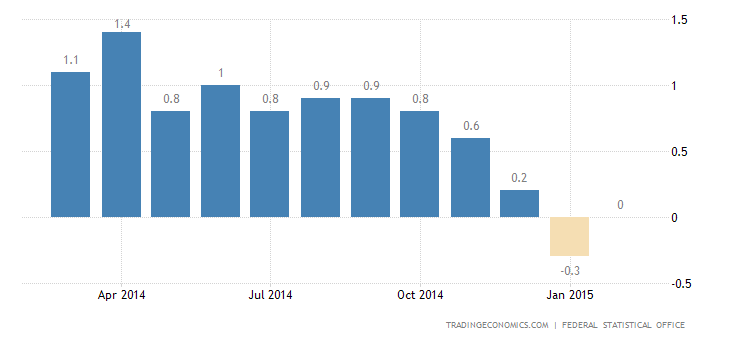 German Inflation Confirmed at 0.1% in February