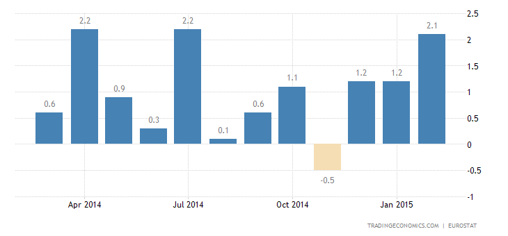 Euro Area Industrial Production Gains 1.2% in January