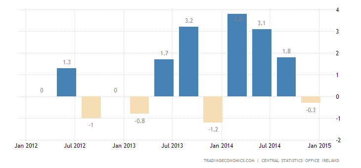 Irish GDP Growth Below Expectations in Q4