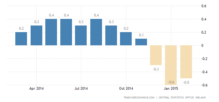 Ireland Reports Deflation for the Third Consecutive Month