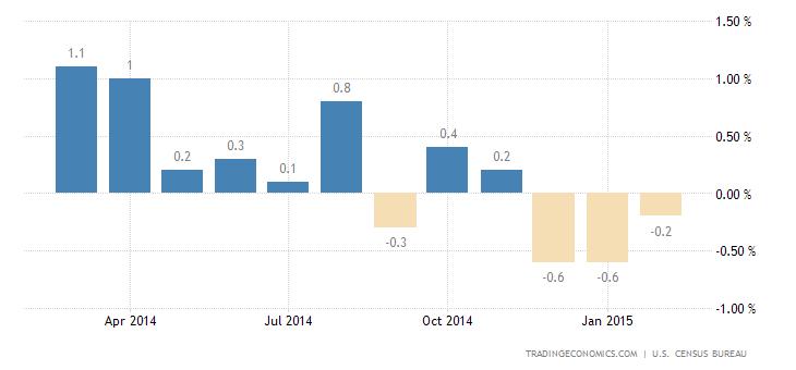 US Retail Sales Decline For Third Straight Month