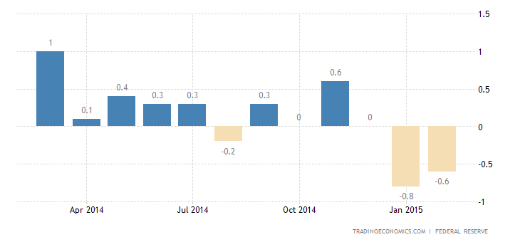 US Industrial Production Disappoints In February