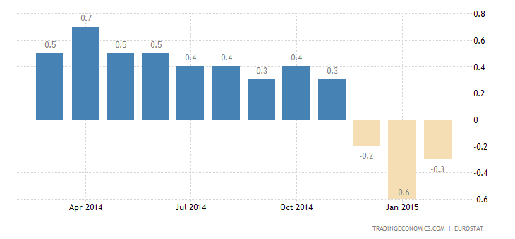 Euro Area Inflation Rate Confirmed at -0.3%