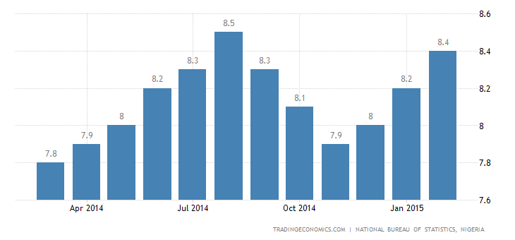 Nigeria Inflation Rate at 6-Month High