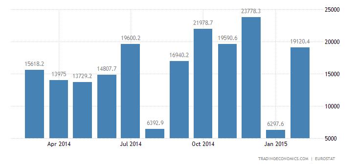 Euro Area Trade Surplus Widens in January