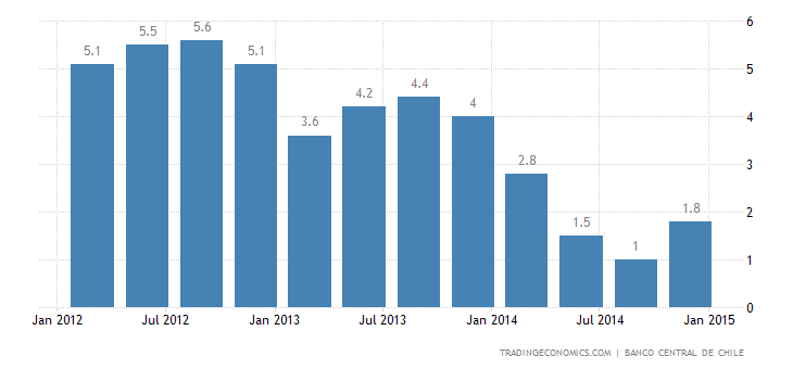 Chile GDP Growth Accelerates in Q4