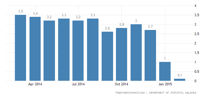 Malaysia Inflation Lowest Since November 2009
