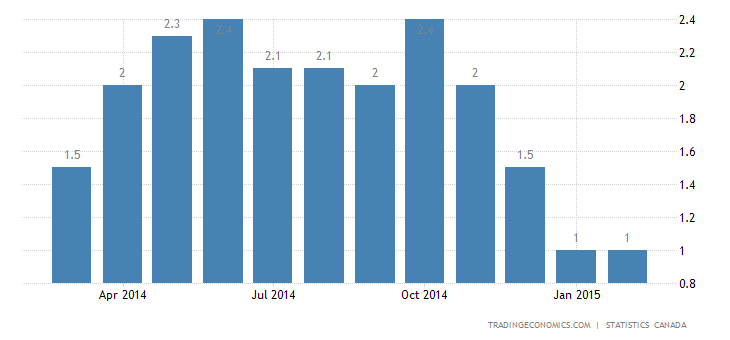 Canada Inflation Rate Steady at 1% in February