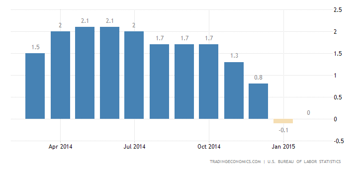 US Inflation Rate at 0% in February