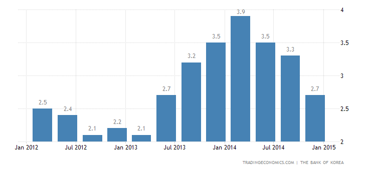 South Korea Economy Confirmed at 2.7% YoY in Q4