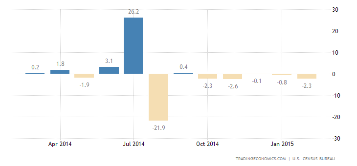 Durable Goods Orders Disappoint in February