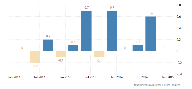 French GDP Growth Confirmed at 0.1% QoQ in Q4