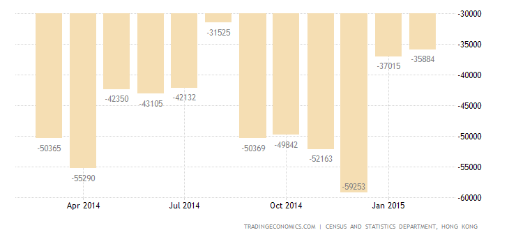Hong Kong Trade Deficit Narrows in February
