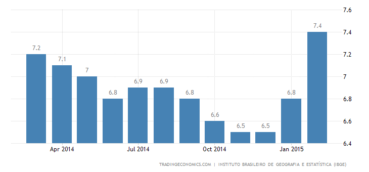 Brazil Unemployment Rate Highest Since June 2013