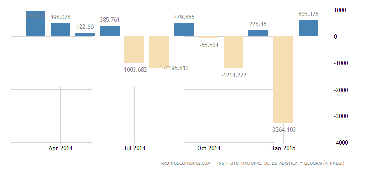 Mexico Trade Surplus Narrows in February