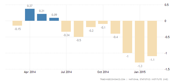 Spanish Deflation Eases Slightly