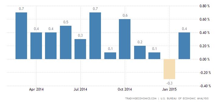 US Personal Spending Rebounds