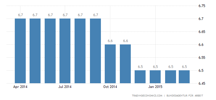 Germany Unemployment Rate Steady at 4.8%