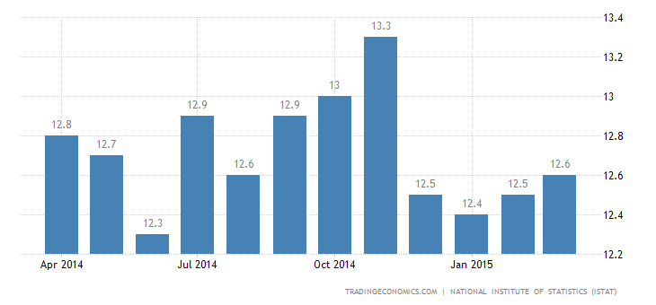 Italy Unemployment Rate Edges Up to 12.7%