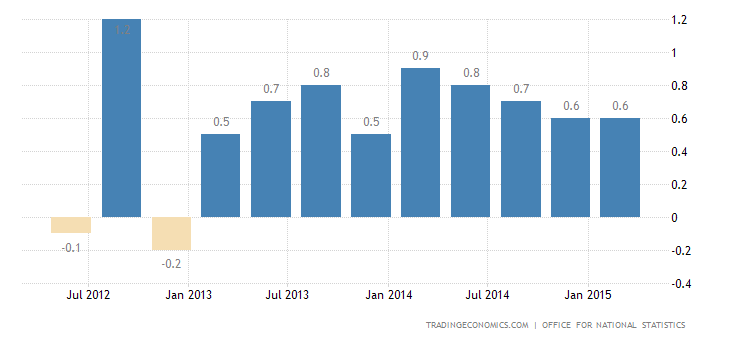UK GDP Growth Revised Up to 0.6% in Q4