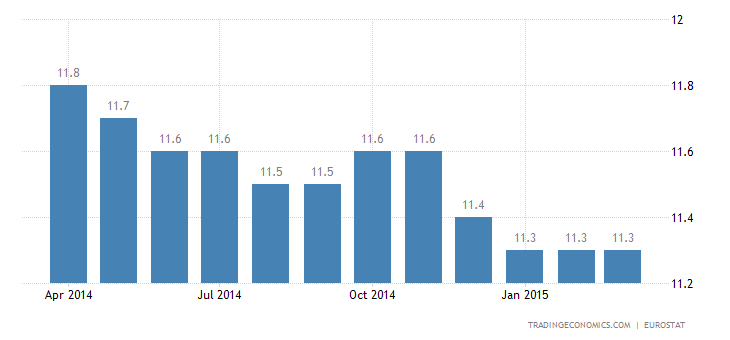 Euro Area Unemployment Rate Down to 11.3%