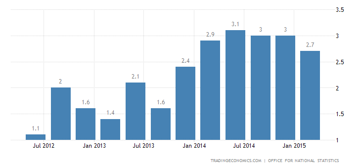 UK Economy Expands 2.8% in 2014