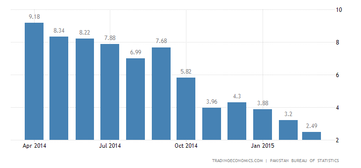 Pakistan Inflation Rate at New 11-1/2-Year Low