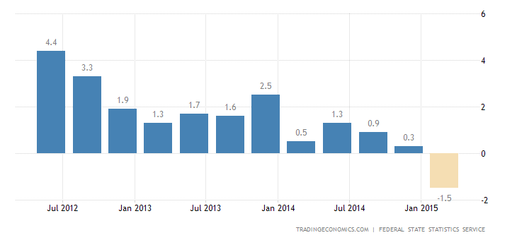 Russia 2014 GDP Growth at 5-Year Low