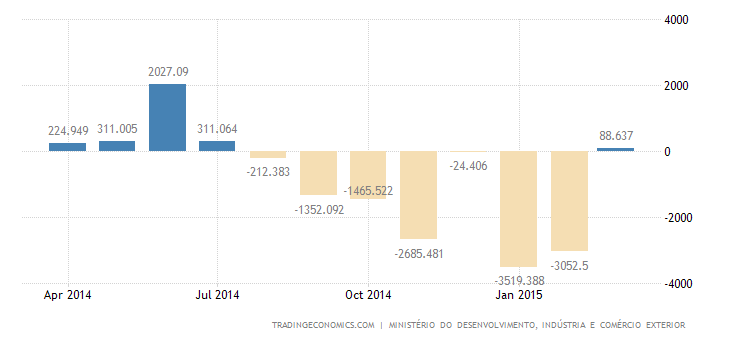 Brazil Posts Trade Surplus in March