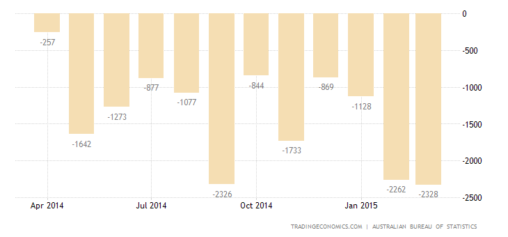 Australia Trade Deficit Largest in 5 Months