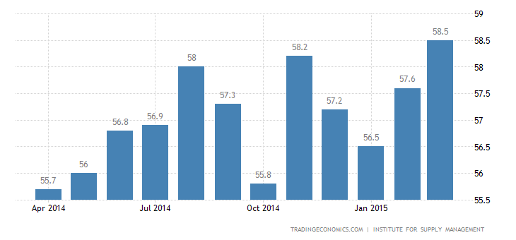 US Services Sector Growth Slows