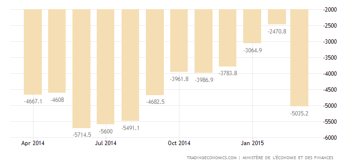 French Trade Deficit Narrows in February