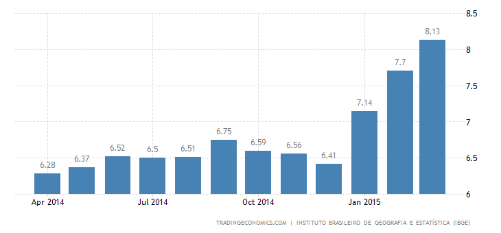 Brazil Inflation Rate At 12-Year High