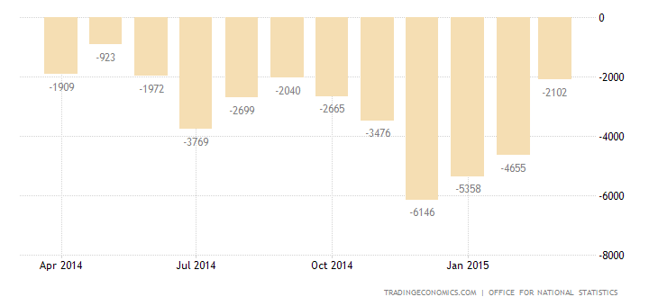 UK Trade Deficit at 5-Month High