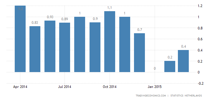 Dutch Inflation Rate Rises to 0.4% in March