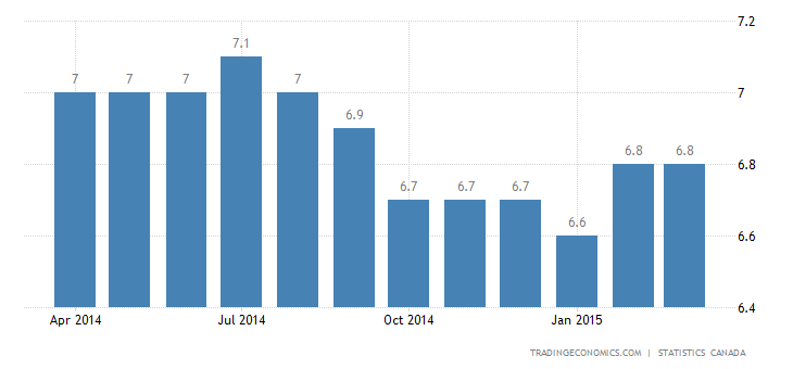Canada Unemployment Rate Steady at 6.8%
