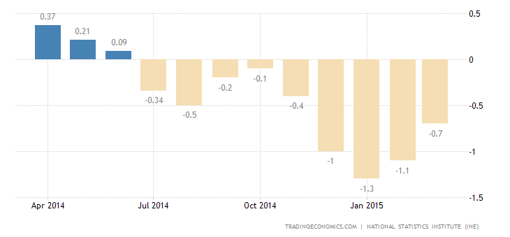 Spain Reports Deflation for Nine Straight Month