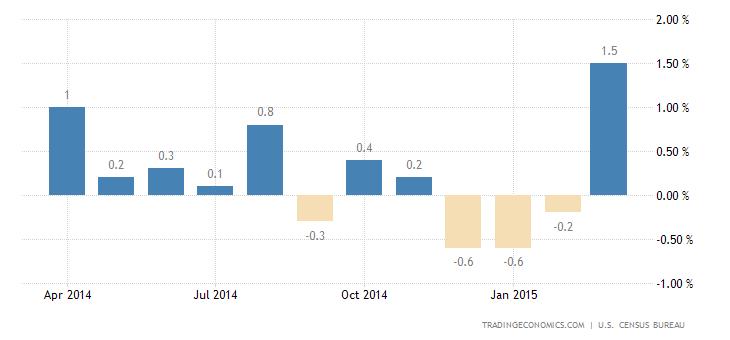 US Retail Sales Rebound in March