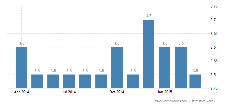 South Korea Jobless Rate Down in March