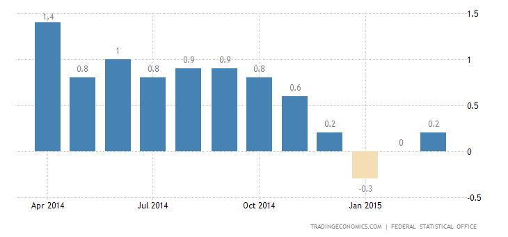 German Inflation Confirmed at 0.3% in March